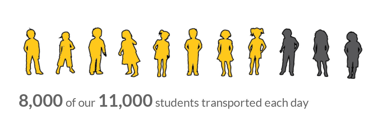 8,000 of 11,000 students need transportation
