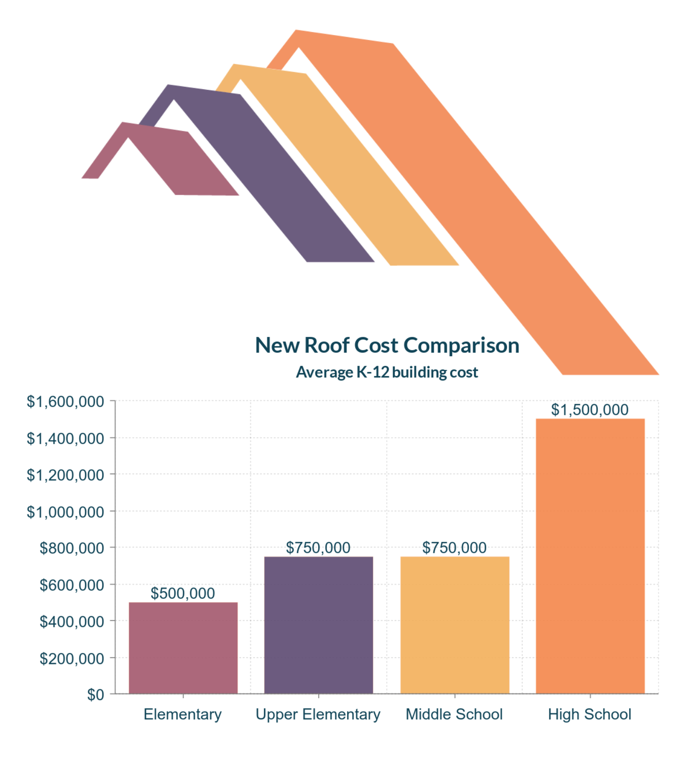 Average K-12 Roofing Cost